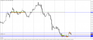 USDCADcentH1-25012016